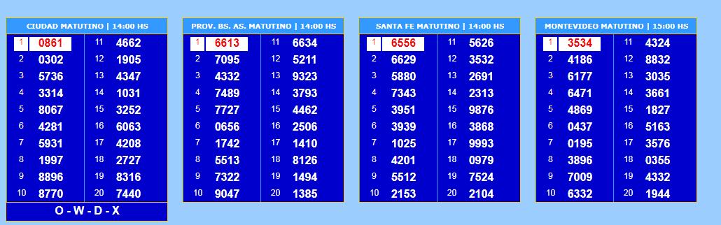 Quiniela: todos los números de los sorteos del día 12/03/19